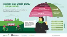 Infograafi: liikkumisen ohjaus Varsinais-Suomessa